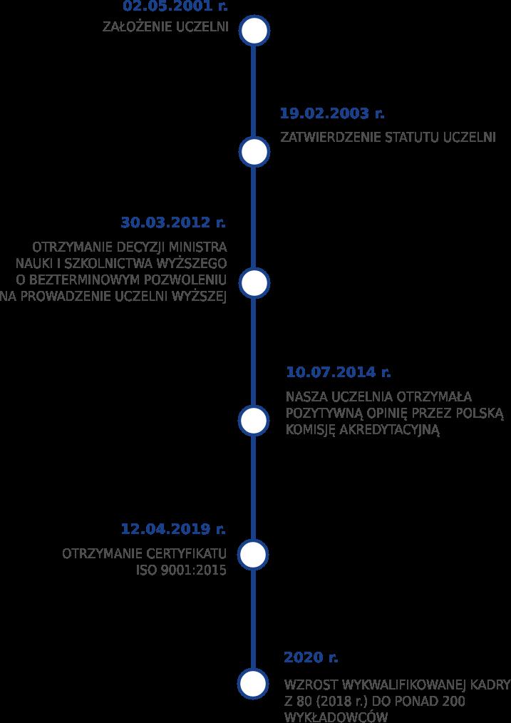 Oś czasu z różnymi datami, od powstania uczelni 2001 rok do 2020 roku